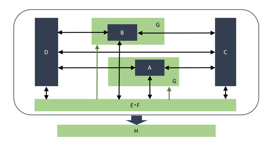 block diagram expressing relationships among types of text