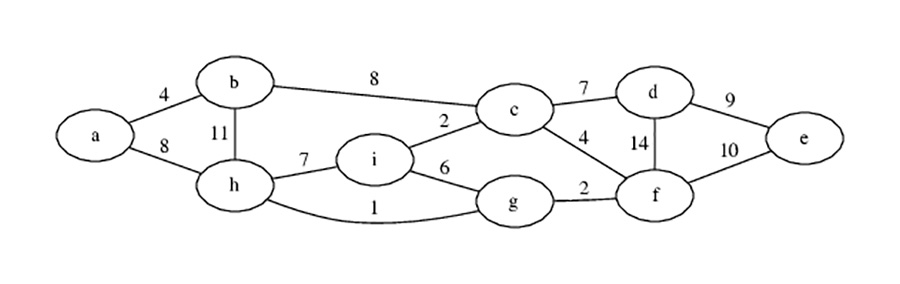 A simple graph consisting of nine vertices and fourteen links