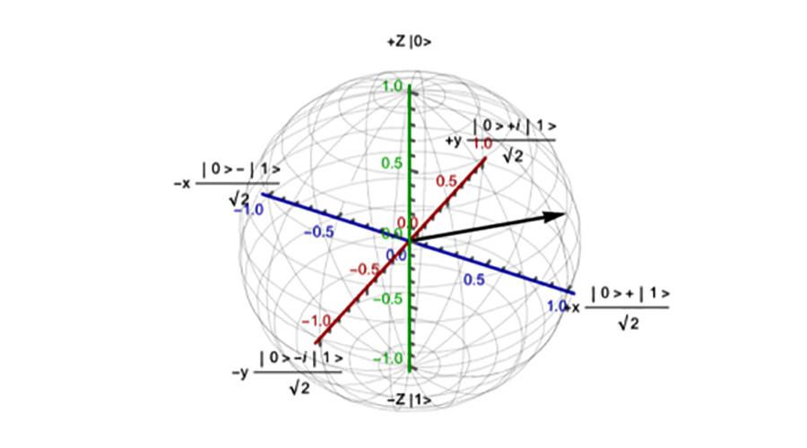 the Bloch sphere