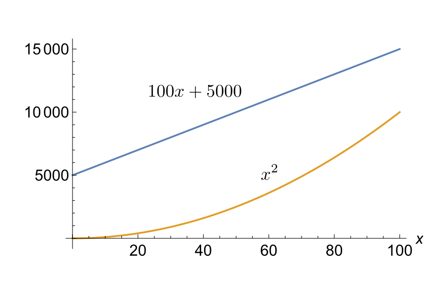 100x+5000 versus x squared, 0 to 100