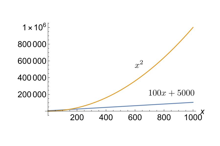 100x+5000 versus x squared, 0 to 1000