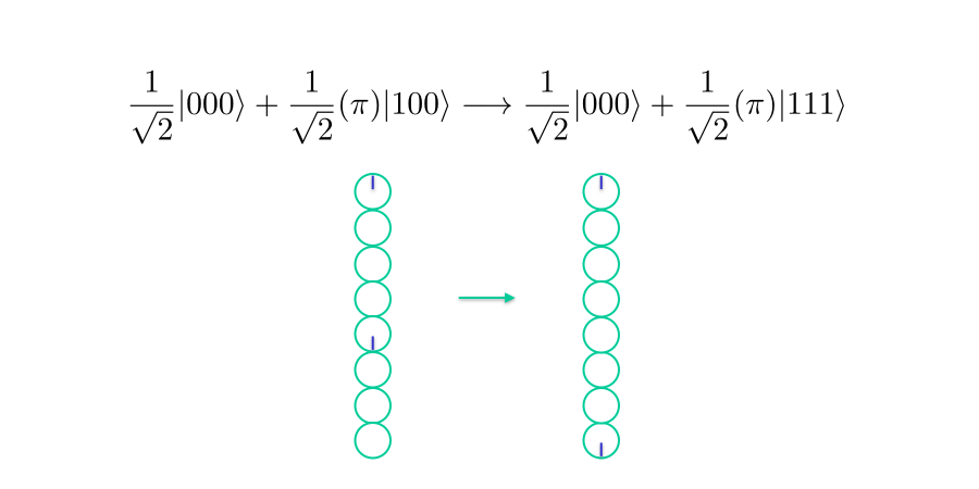 "one qubit being ""copied"" to two others"