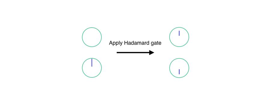 apply Hadamard gate to one state