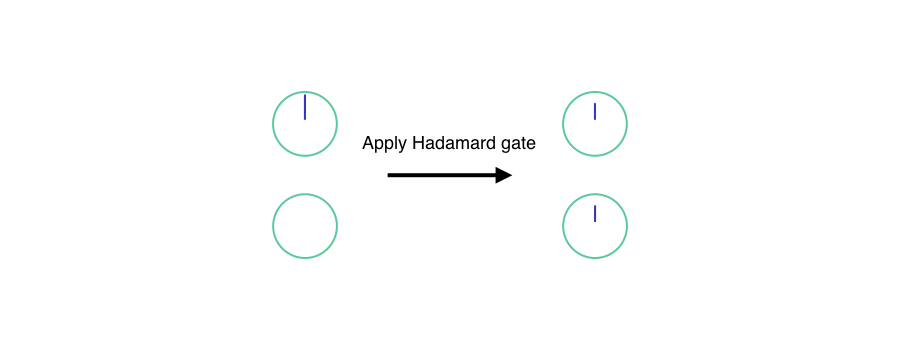 apply Hadamard gate to zero state